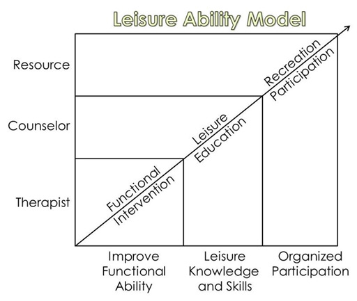 leisure-ability-model
